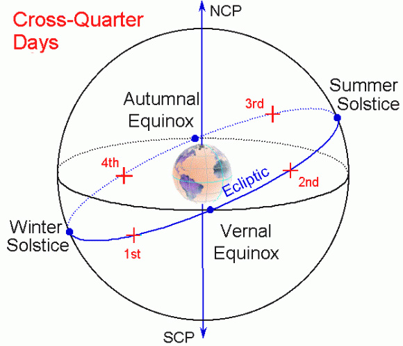 Equinoxes, solstices and cross-quarter days are all hallmarks of Earth's orbit around the sun. Halloween is the fourth cross-quarter day of the year. Illustration via NASA