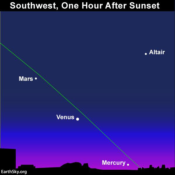 December 7 - 20_ 45 minutes - 1 hour after sunset. Fomalhaut off to the left side of this image. Diagram courtesy of EarthSky.org