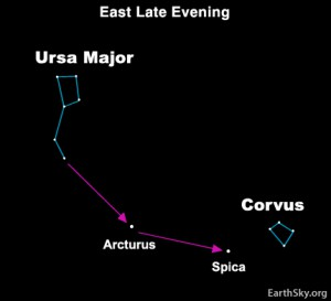 On springtime evenings in the Northern Hemisphere, extend the handle of the Big Dipper to arc to Arcturus, spike Spica and slide into the constellation Corvus the Crow. We sometimes call this extended arc the spring semicircle. (Visible in south-southeast about an hour after sunset in May.)