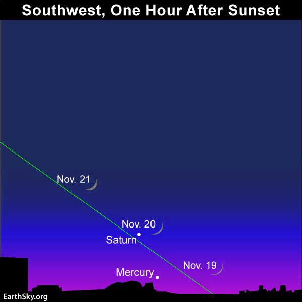Let the moon help guide your eye to the planet Saturn (and possibly Mercury) for several days_,centered on or near November 20. Bring binoculars.