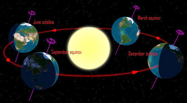 The seasons result from the Earth's rotational axis tilting 23.5 degrees out of perpendicular to the ecliptic - or Earth's orbital plane